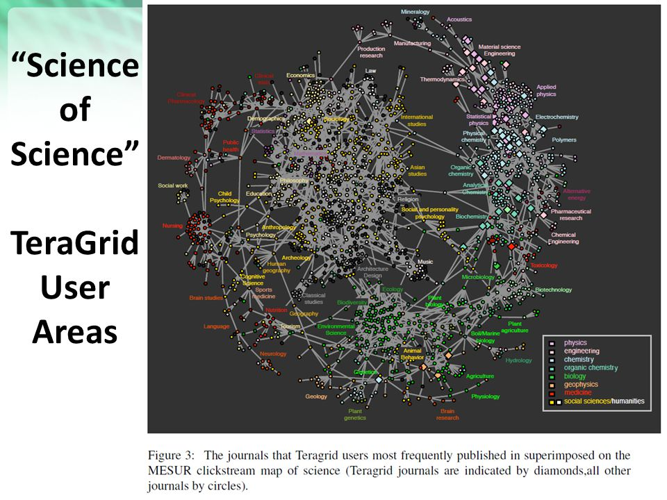"https://portal.futuregrid.org ""Science of Science"" TeraGrid User Areas 25"