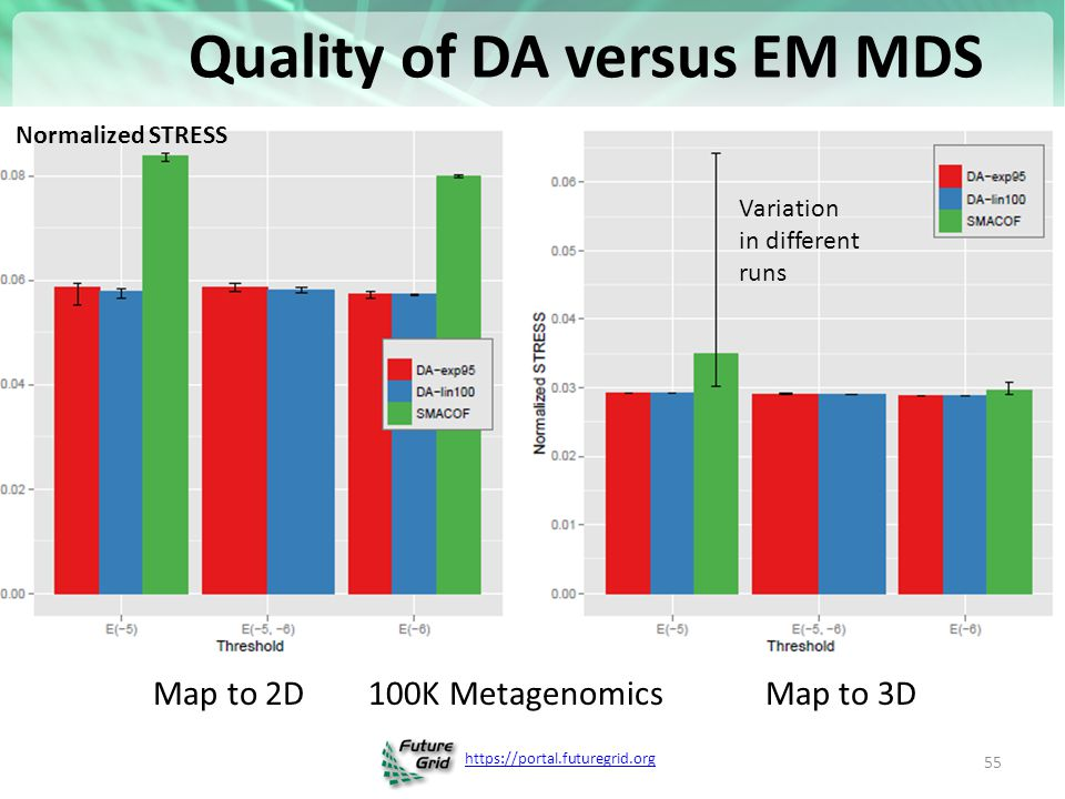 https://portal.futuregrid.org Quality of DA versus EM MDS 55 Map to 2D 100K Metagenomics Map to 3D Normalized STRESS Variation in different runs
