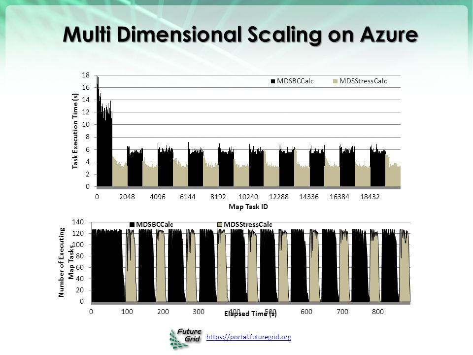 https://portal.futuregrid.org Multi Dimensional Scaling on Azure