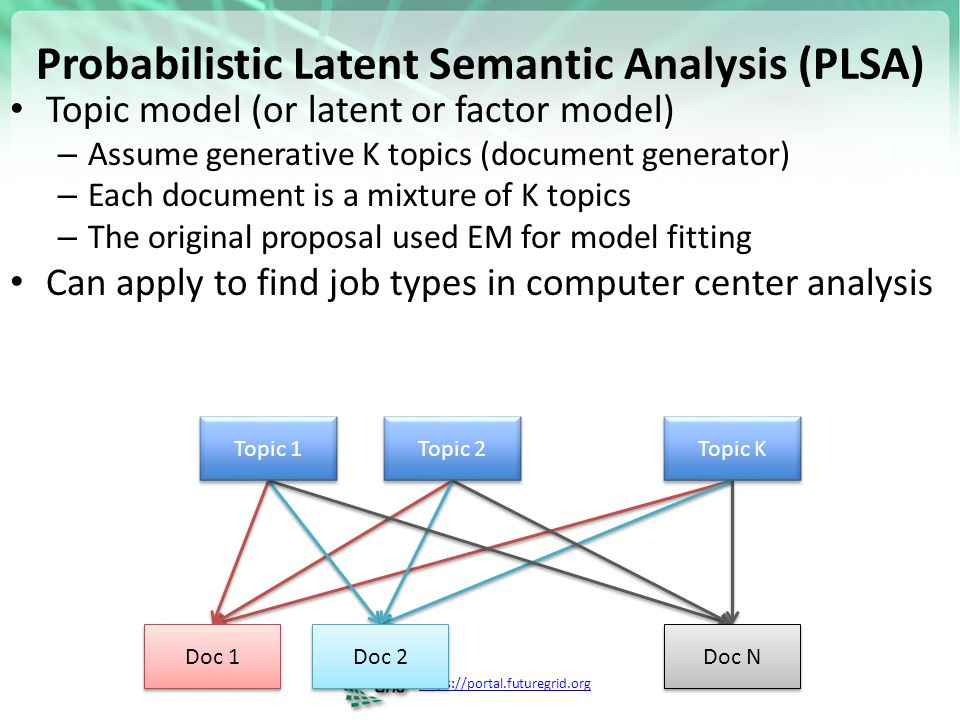 https://portal.futuregrid.org Probabilistic Latent Semantic Analysis (PLSA) Topic model (or latent or factor model) – Assume generative K topics (docu