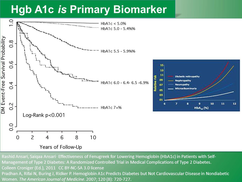 Hgb A1c is Primary Biomarker Rashid Ansari, Saiqaa Ansari. Effectiveness of Fenugreek for Lowering Hemoglobin (HbA1c) in Patients with Self- Managemen