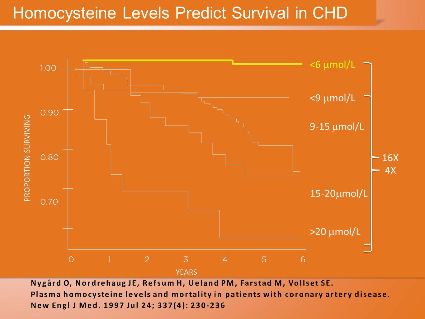 Homocysteine Levels Predict Survival in CHD <6  mol/L <9  mol/L 9-15  mol/L 15-20  mol/L >20  mol/L 4X 16X