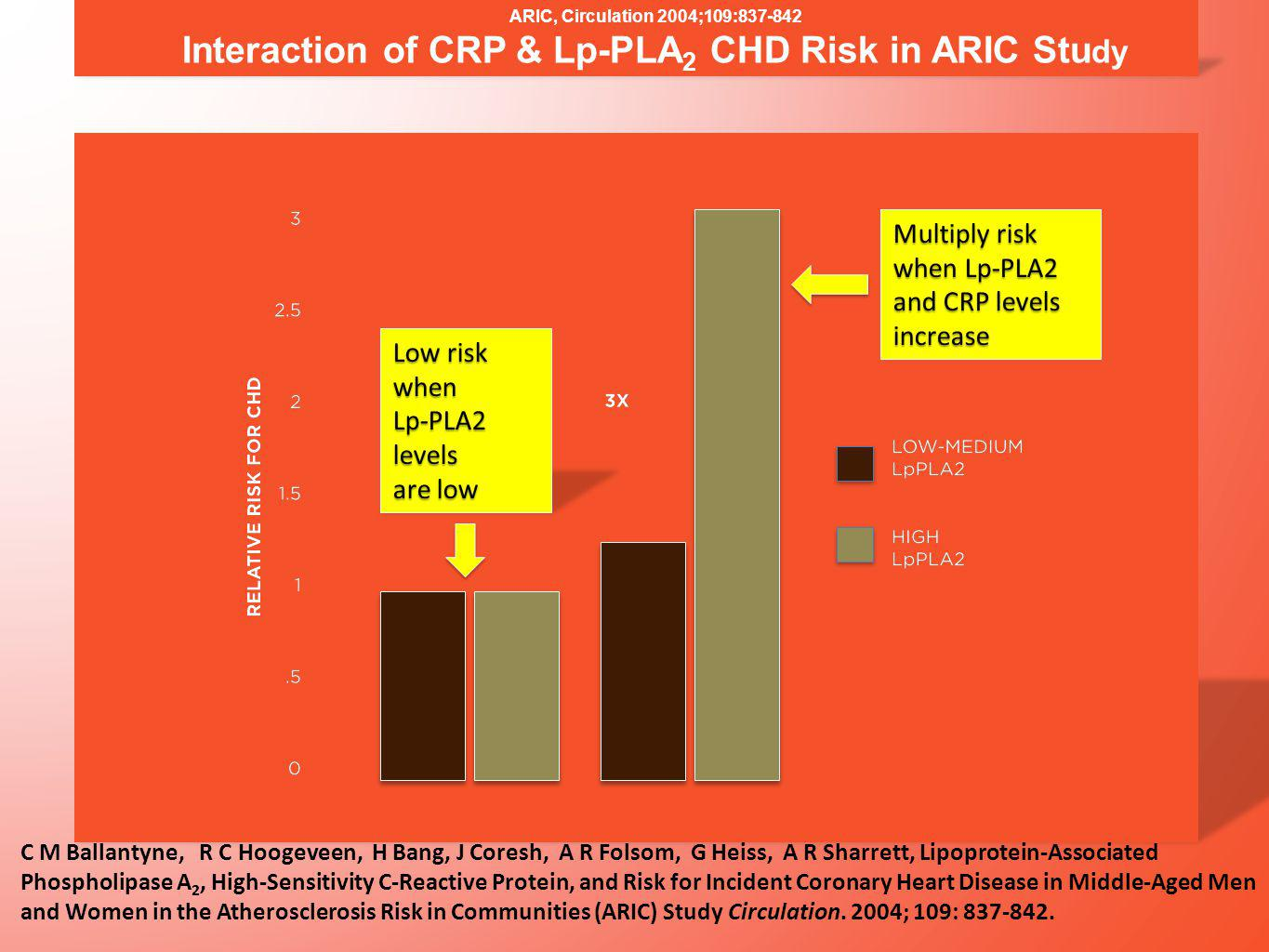 ARIC, Circulation 2004;109:837-842 Interaction of CRP & Lp-PLA 2 CHD Risk in ARIC Stu dy C M Ballantyne, R C Hoogeveen, H Bang, J Coresh, A R Folsom, G Heiss, A R Sharrett, Lipoprotein-Associated Phospholipase A 2, High-Sensitivity C-Reactive Protein, and Risk for Incident Coronary Heart Disease in Middle-Aged Men and Women in the Atherosclerosis Risk in Communities (ARIC) Study Circulation.