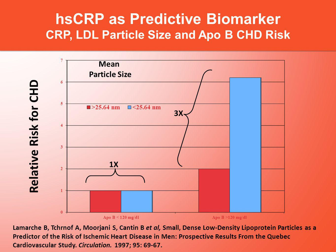 hsCRP as Predictive Biomarker CRP, LDL Particle Size and Apo B CHD Risk Mean Particle Size Relative Risk for CHD 3X 1X Lamarche B, Tchrnof A, Moorjani S, Cantin B et al, Small, Dense Low-Density Lipoprotein Particles as a Predictor of the Risk of Ischemic Heart Disease in Men: Prospective Results From the Quebec Cardiovascular Study.