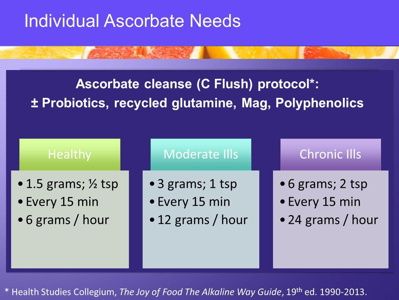 Individual Ascorbate Needs Ascorbate cleanse (C Flush) protocol*: ± Probiotics, recycled glutamine, Mag, Polyphenolics Healthy 1.5 grams; ½ tsp Every 15 min 6 grams / hour Moderate Ills 3 grams; 1 tsp Every 15 min 12 grams / hour Chronic Ills 6 grams; 2 tsp Every 15 min 24 grams / hour * Health Studies Collegium, The Joy of Food The Alkaline Way Guide, 19 th ed.