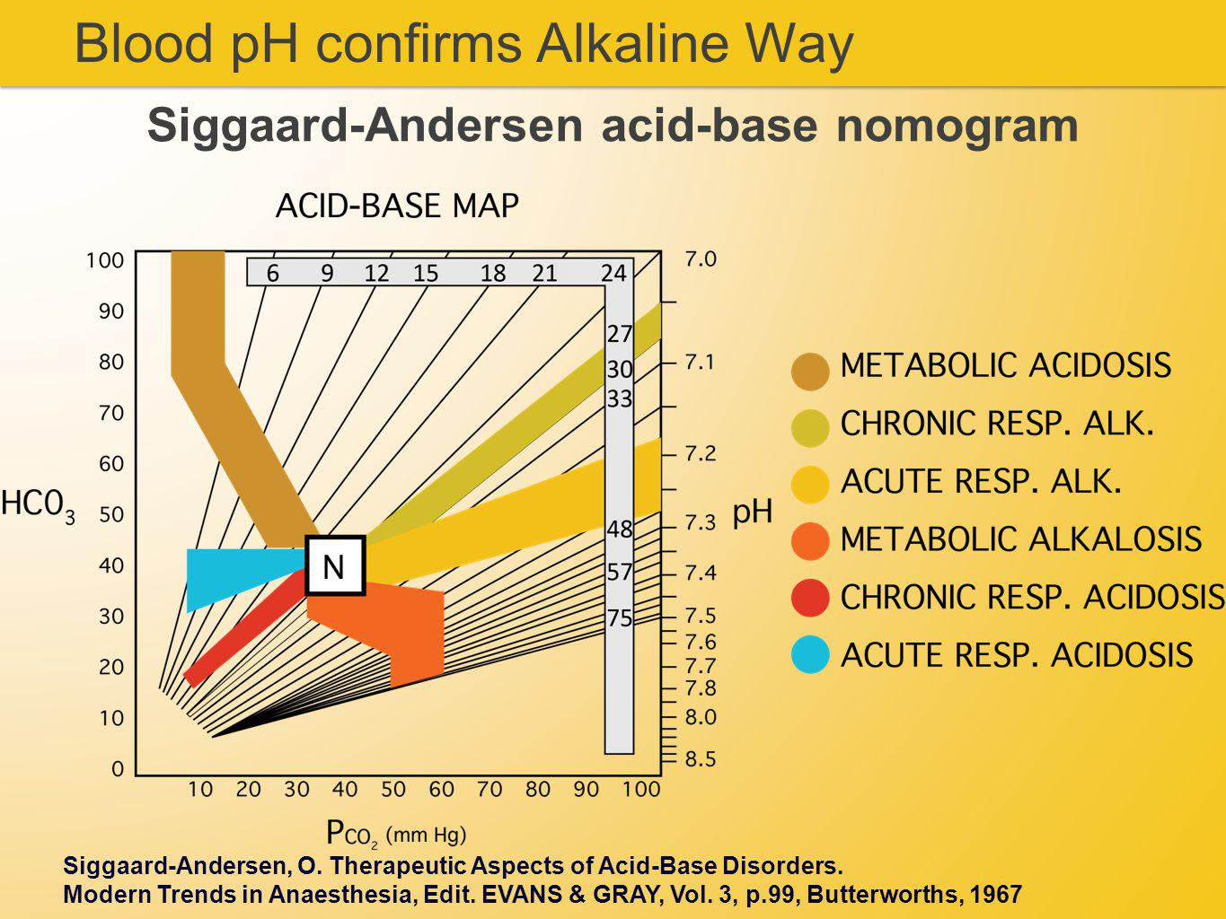 Blood pH confirms Alkaline Way Siggaard-Andersen acid-base nomogram Siggaard-Andersen, O.