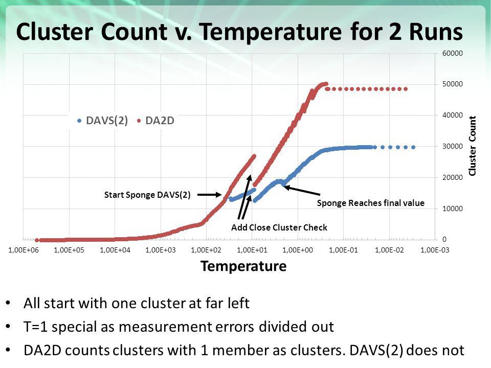 https://portal.futuregrid.org Cluster Count v.