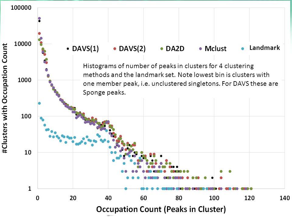 https://portal.futuregrid.org 18 Landmark Histograms of number of peaks in clusters for 4 clustering methods and the landmark set.