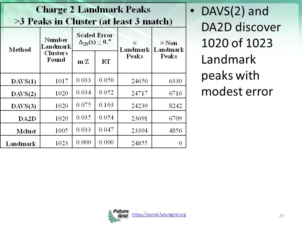 https://portal.futuregrid.org DAVS(2) and DA2D discover 1020 of 1023 Landmark peaks with modest error 20