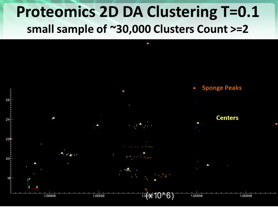 https://portal.futuregrid.org Proteomics 2D DA Clustering T=0.1 small sample of ~30,000 Clusters Count >=2 44 Sponge Peaks Centers