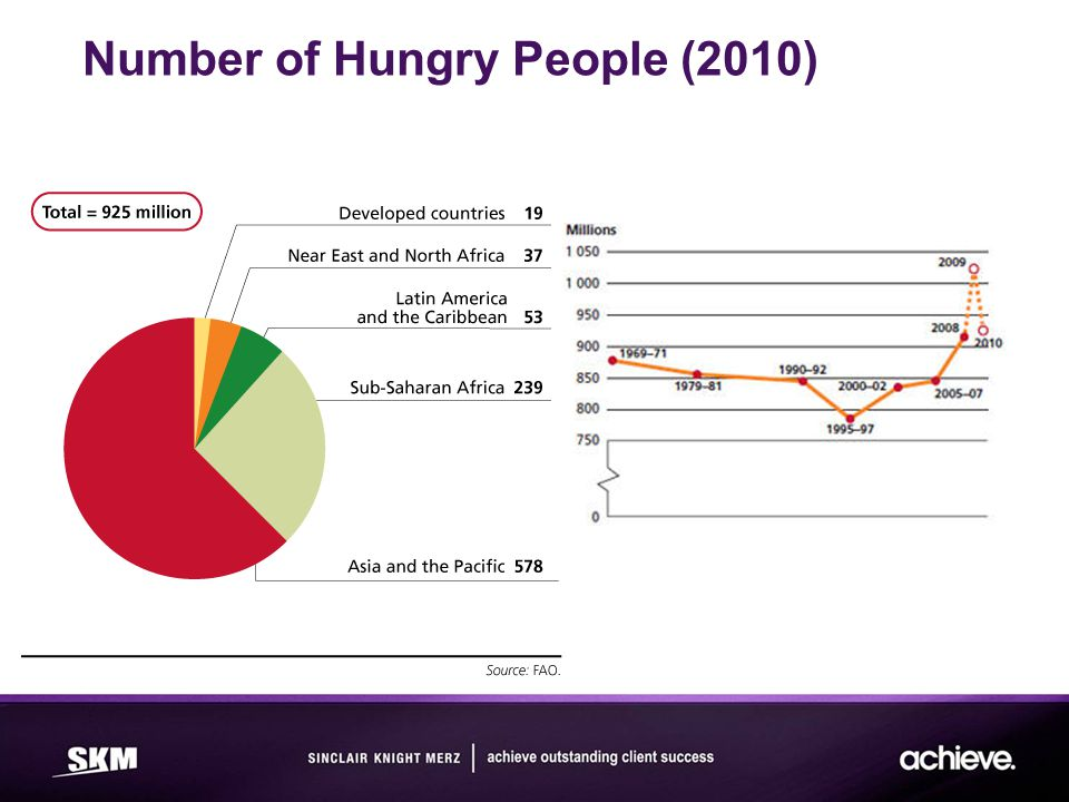 Number of Hungry People (2010)