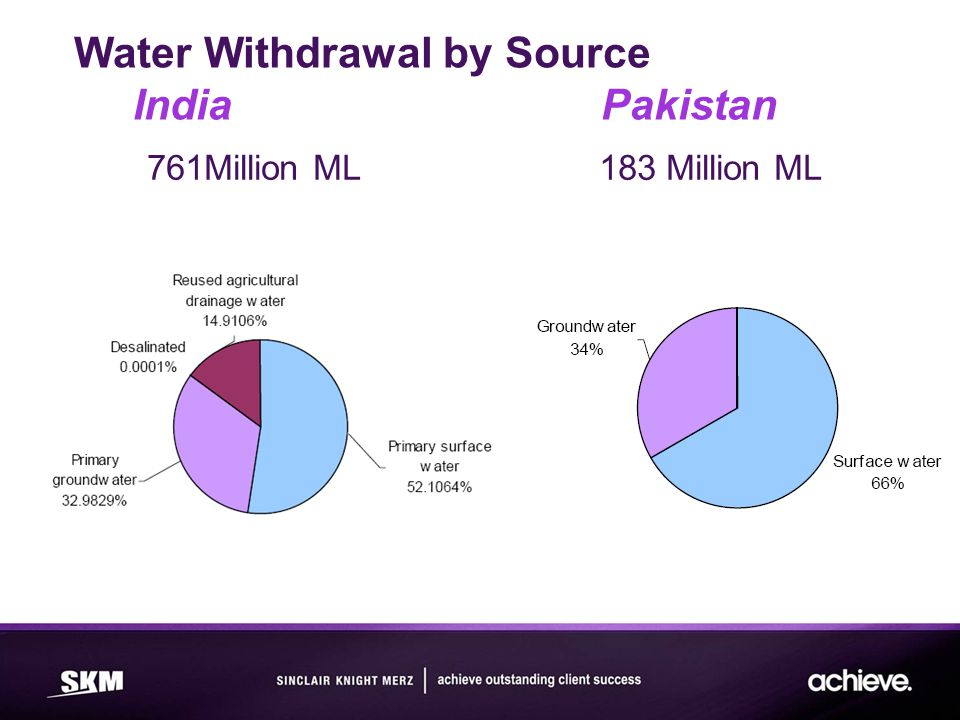 Water Withdrawal by Source India Pakistan 761Million ML 183 Million ML