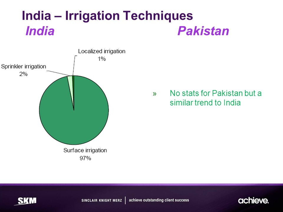 India – Irrigation Techniques India Pakistan »No stats for Pakistan but a similar trend to India