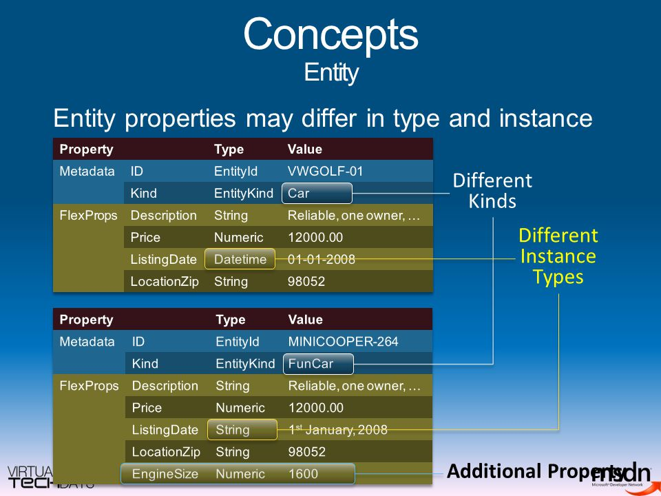 Concepts Entity Entity properties may differ in type and instance Different Instance Types Additional Property