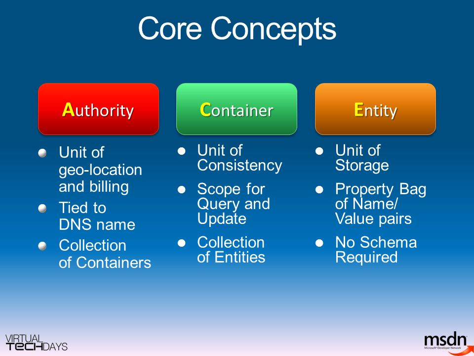 Core Concepts Unit of geo-location and billing Tied to DNS name Collection of Containers