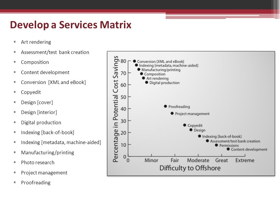 Develop a Services Matrix  Art rendering  Assessment/test bank creation  Composition  Content development  Conversion [XML and eBook]  Copyedit  Design [cover]  Design [interior]  Digital production  Indexing [back-of-book]  Indexing [metadata, machine-aided]  Manufacturing/printing  Photo research  Project management  Proofreading