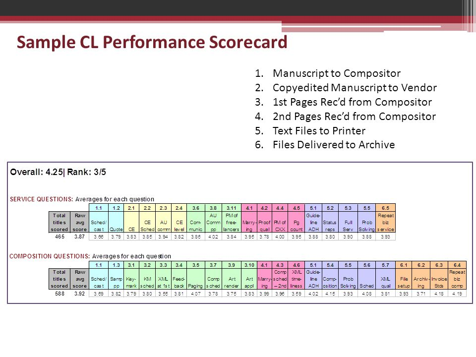 Sample CL Performance Scorecard 1.Manuscript to Compositor 2.Copyedited Manuscript to Vendor 3.1st Pages Rec'd from Compositor 4.2nd Pages Rec'd from Compositor 5.Text Files to Printer 6.Files Delivered to Archive