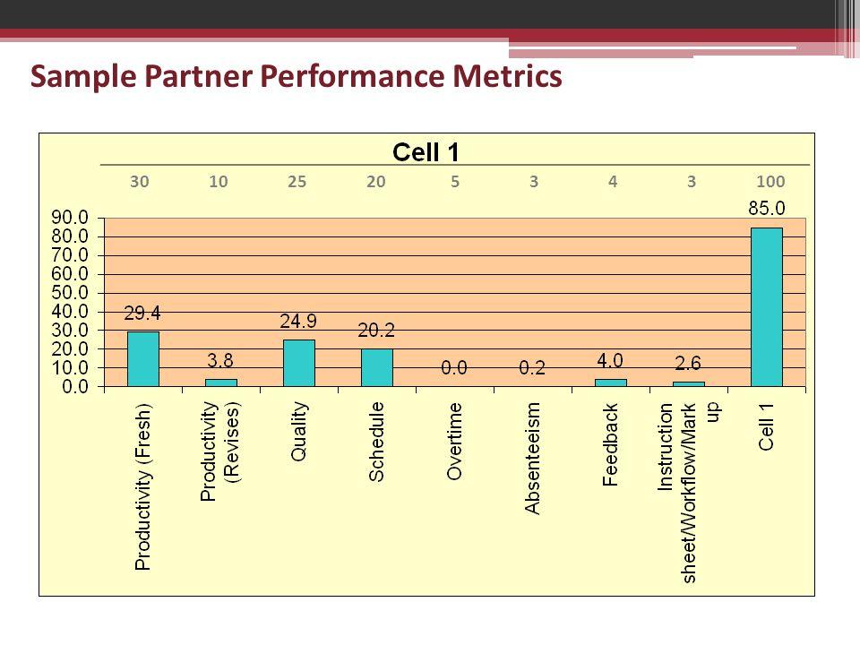 Sample Partner Performance Metrics 301025205343100