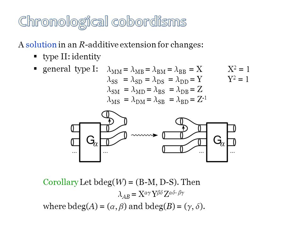 A solution in an R-additive extension for changes:  type II: identity  general type I: MM = MB = BM = BB = XX 2 = 1 SS = SD = DS = DD = YY 2 = 1 SM = MD = BS = DB = Z MS = DM = SB = BD = Z -1 Corollary Let bdeg(W) = (B-M, D-S).