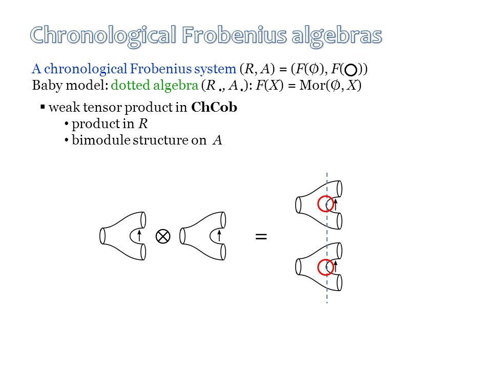 A chronological Frobenius system (R, A) = (F(  ), F( )) Baby model: dotted algebra (R , A  ): F(X) = Mor( , X)  weak tensor product in ChCob product in R bimodule structure on A  =
