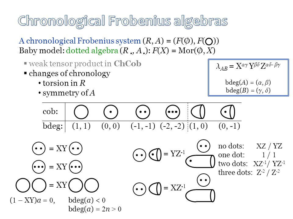 A chronological Frobenius system (R, A) = (F(  ), F( )) Baby model: dotted algebra (R , A  ): F(X) = Mor( , X)  weak tensor product in ChCob  changes of chronology torsion in R symmetry of A = XY = XZ -1 = YZ -1 no dots: XZ / YZ one dot: 1 / 1 two dots: XZ -1 / YZ -1 three dots: Z -2 / Z -2 ( 1 – XY)a = 0,bdeg(a) < 0 bdeg(a) = 2 n > 0 AB = X  Y  Z  -  bdeg(A) = ( ,  ) bdeg(B) = ( ,  ) cob: bdeg: ( 1, 1 )( 0, 0 )(- 1, - 1 ) (- 2, - 2 ) ( 1, 0 ) ( 0, - 1 )