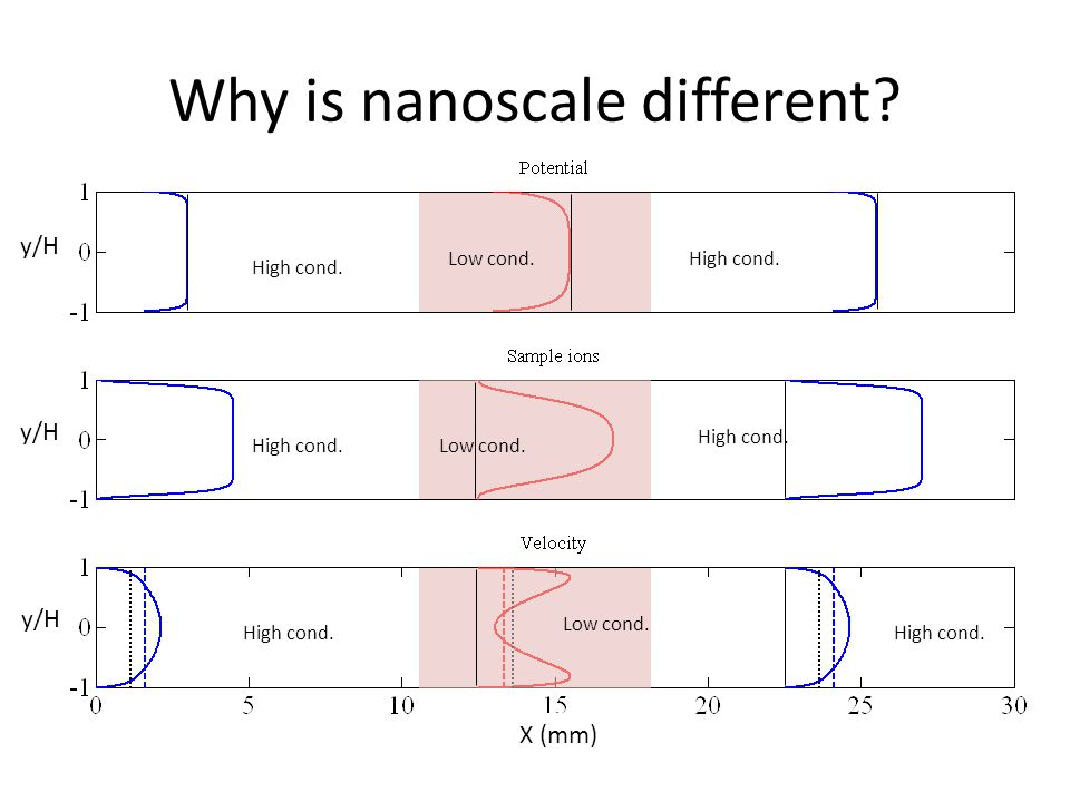Why is nanoscale different High cond. Low cond. X (mm) y/H