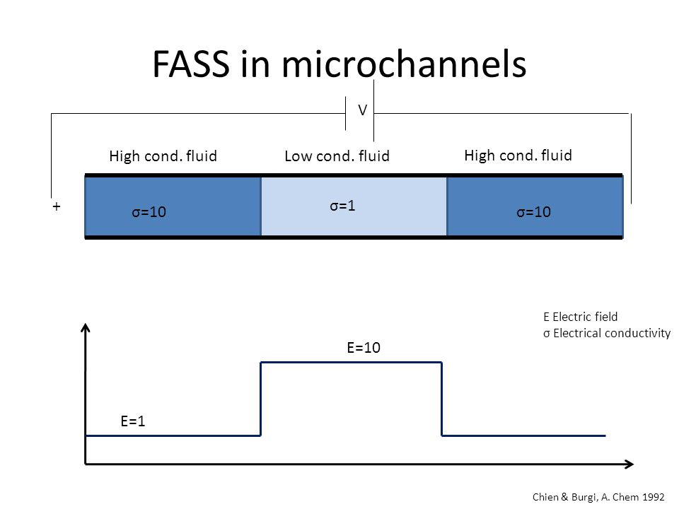 FASS in microchannels Low cond. fluid High cond. fluid V + Chien & Burgi, A.