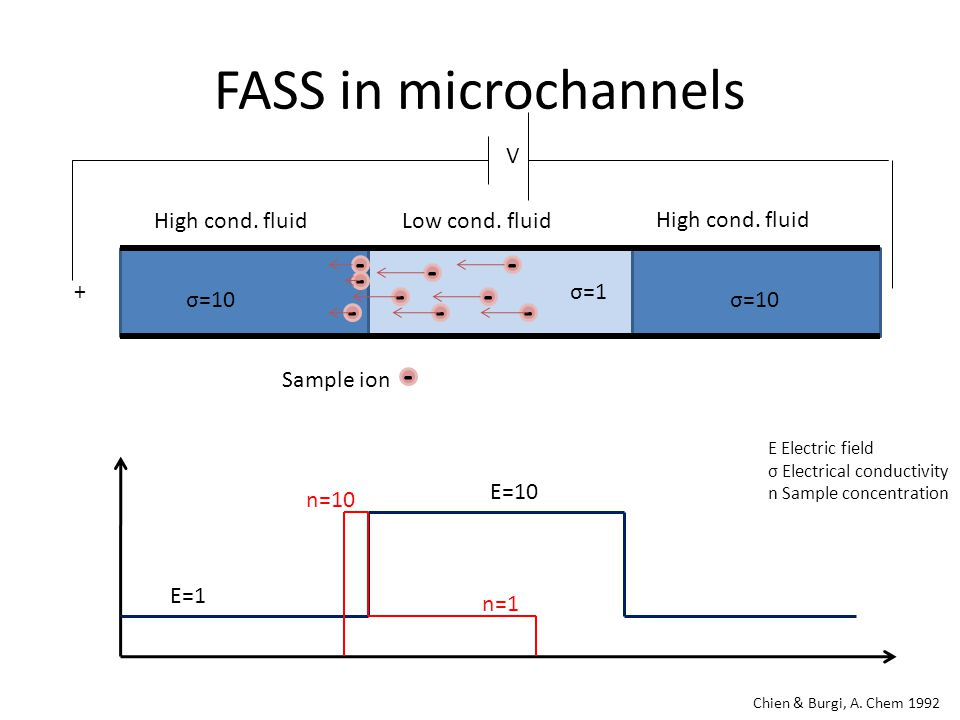 FASS in microchannels V + Chien & Burgi, A. Chem 1992 Low cond.