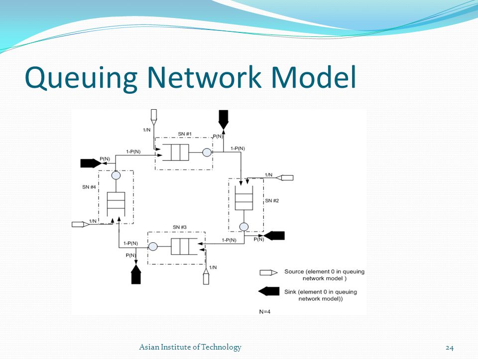 Queuing Network Model 24Asian Institute of Technology