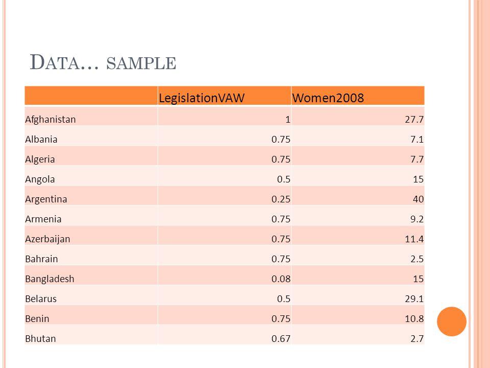 D ATA … SAMPLE LegislationVAWWomen2008 Afghanistan127.7 Albania0.757.1 Algeria0.757.7 Angola0.515 Argentina0.2540 Armenia0.759.2 Azerbaijan0.7511.4 Bahrain0.752.5 Bangladesh0.0815 Belarus0.529.1 Benin0.7510.8 Bhutan0.672.7