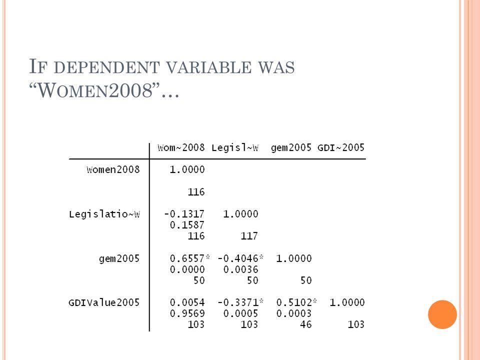 D ATA … D ESCRIPTIVE S TATISTICS Variable Observations (N) Mean Standard Deviation MinMax gem200550.50326.1314866.129.761 LegislationVAW 117.5793162.242052.08 1 Women200811616.10172 9.332803 0 48.8 GDIValue2005103.6408835.1610817.32.927