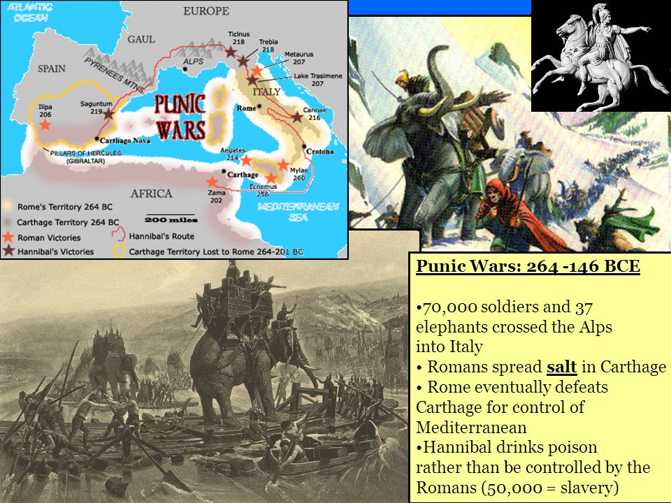 Punic Wars: 264 -146 BCE 70,000 soldiers and 37 elephants crossed the Alps into Italy Romans spread salt in Carthage Rome eventually defeats Carthage for control of Mediterranean Hannibal drinks poison rather than be controlled by the Romans (50,000 = slavery)