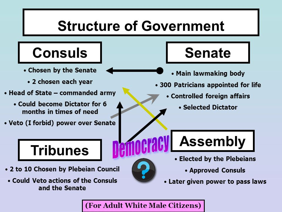 Structure of Government ConsulsSenate Chosen by the Senate 2 chosen each year Head of State – commanded army Could become Dictator for 6 months in times of need Veto (I forbid) power over Senate Main lawmaking body 300 Patricians appointed for life Controlled foreign affairs Selected Dictator Tribunes 2 to 10 Chosen by Plebeian Council Could Veto actions of the Consuls and the Senate Assembly Elected by the Plebeians Approved Consuls Later given power to pass laws (For Adult White Male Citizens)