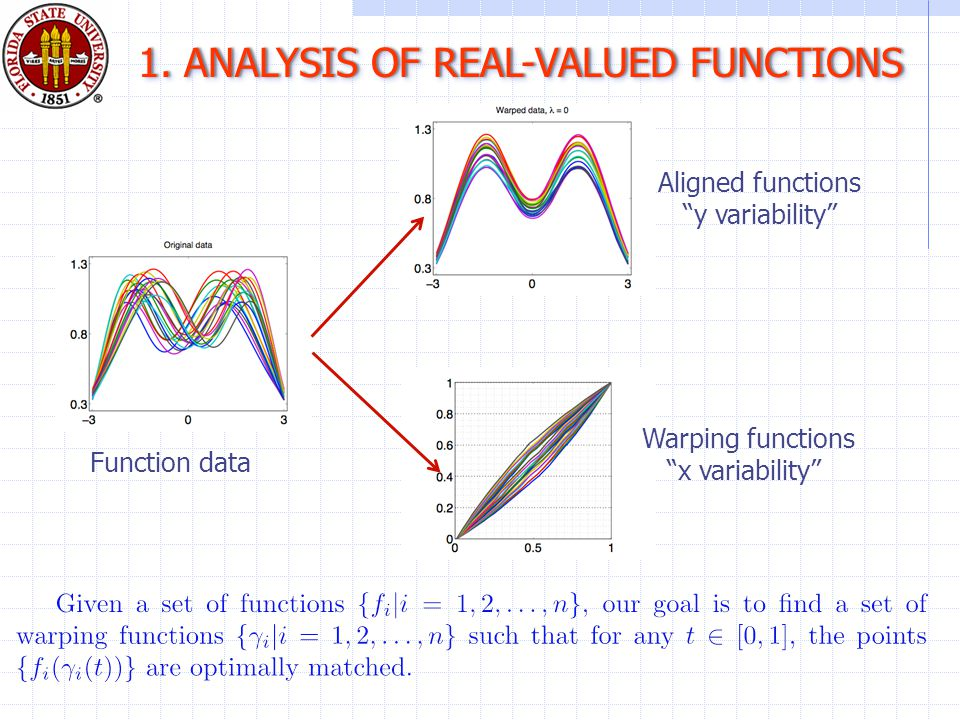 Function data 1. ANALYSIS OF REAL-VALUED FUNCTIONS1.