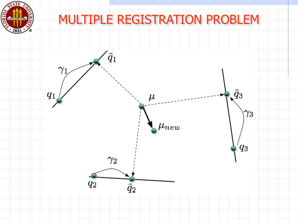 MULTIPLE REGISTRATION PROBLEM