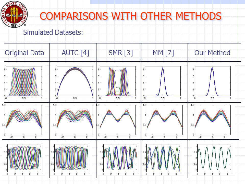 COMPARISONS WITH OTHER METHODS Original DataAUTC [4]SMR [3]MM [7]Our Method Simulated Datasets:
