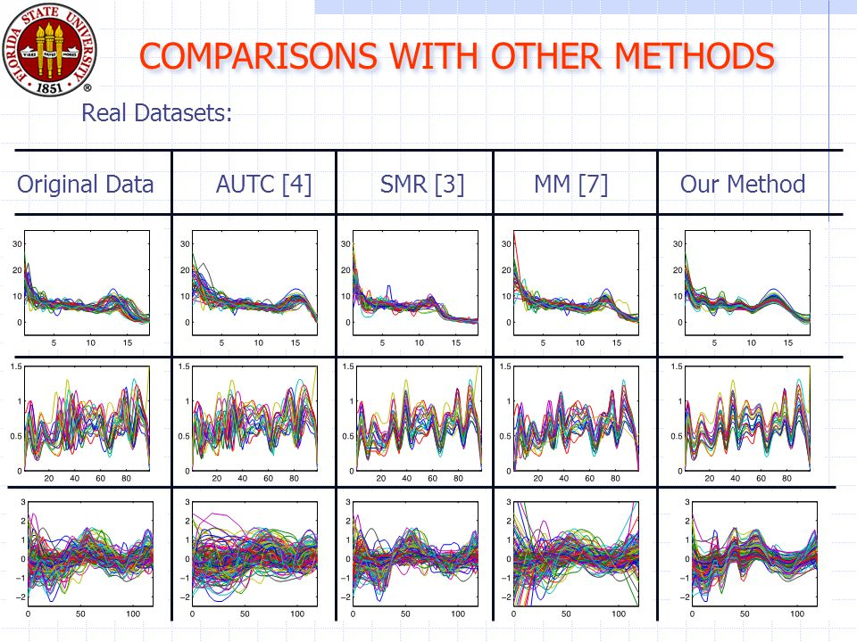 COMPARISONS WITH OTHER METHODS Original DataAUTC [4]SMR [3]MM [7]Our Method Real Datasets: