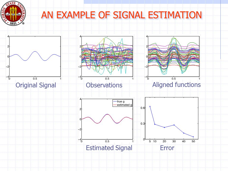 AN EXAMPLE OF SIGNAL ESTIMATION Original SignalObservations Aligned functions Estimated SignalError