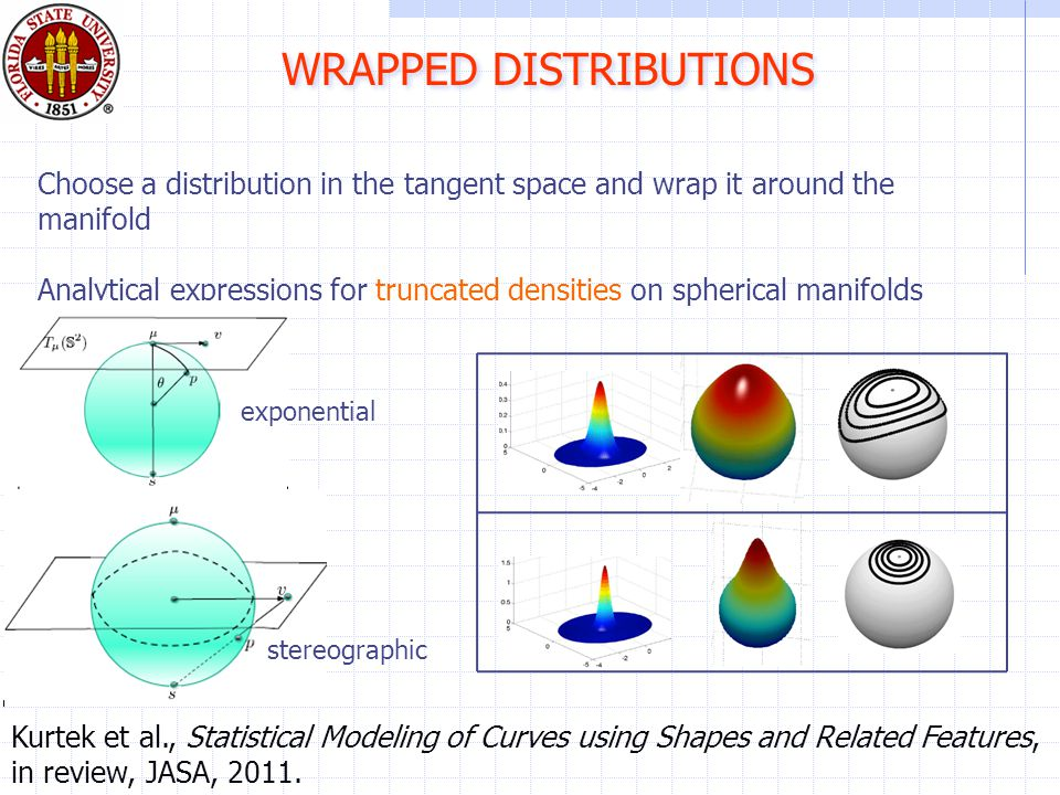 WRAPPED DISTRIBUTIONS Choose a distribution in the tangent space and wrap it around the manifold Analytical expressions for truncated densities on spherical manifolds exponential stereographic Kurtek et al., Statistical Modeling of Curves using Shapes and Related Features, in review, JASA, 2011.