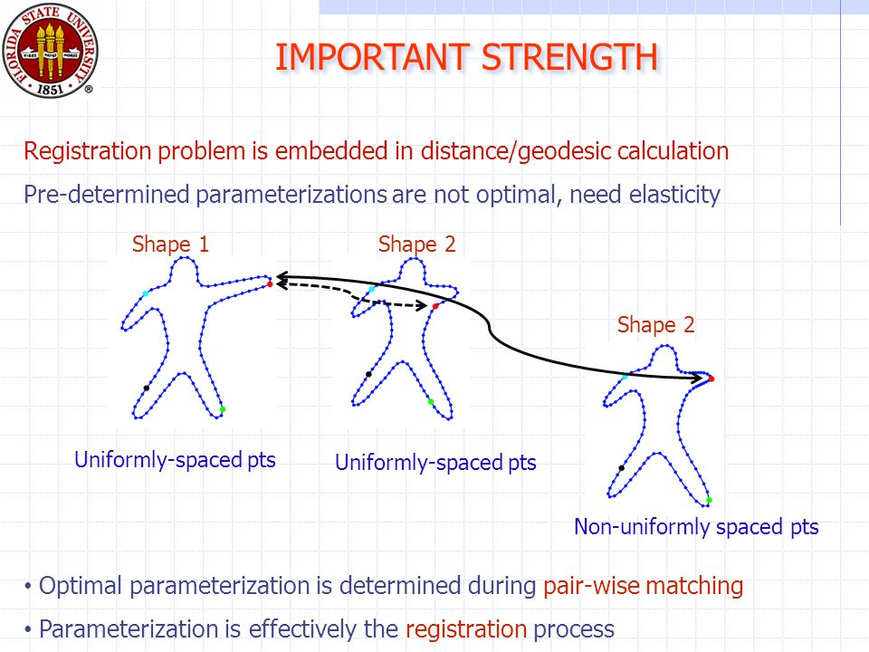 IMPORTANT STRENGTH Registration problem is embedded in distance/geodesic calculation Pre-determined parameterizations are not optimal, need elasticity Optimal parameterization is determined during pair-wise matching Parameterization is effectively the registration process Uniformly-spaced pts Non-uniformly spaced pts Shape 1Shape 2