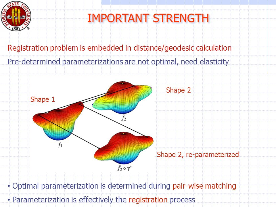 Shape 1 Shape 2 Shape 2, re-parameterized Optimal parameterization is determined during pair-wise matching Parameterization is effectively the registration process Registration problem is embedded in distance/geodesic calculation Pre-determined parameterizations are not optimal, need elasticity IMPORTANT STRENGTH