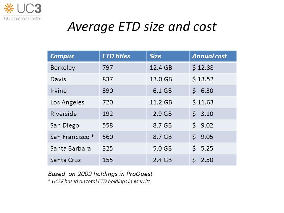 Average ETD size and cost CampusETD titlesSizeAnnual cost Berkeley79712.4 GB$ 12.88 Davis83713.0 GB$ 13.52 Irvine390 6.1 GB$ 6.30 Los Angeles72011.2 G