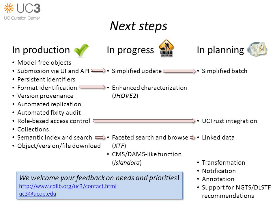 Next steps In production Model-free objects Submission via UI and API Persistent identifiers Format identification Version provenance Automated replic