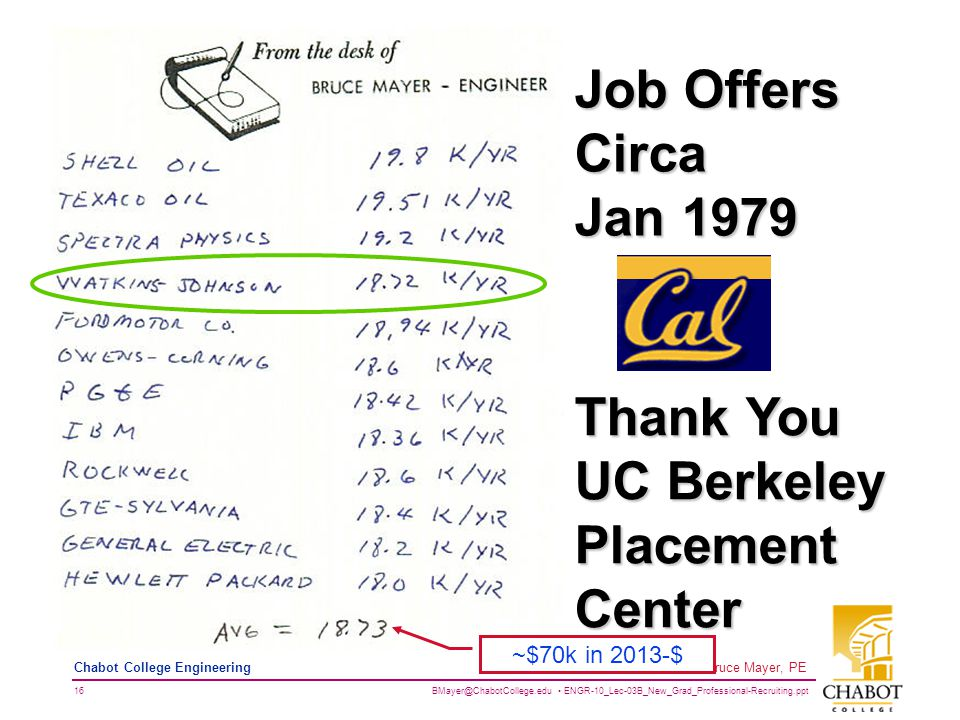 BMayer@ChabotCollege.edu ENGR-10_Lec-03B_New_Grad_Professional-Recruiting.ppt 16 Bruce Mayer, PE Chabot College Engineering Job Offers Circa Jan 1979 Thank You UC Berkeley Placement Center ~$70k in 2013-$