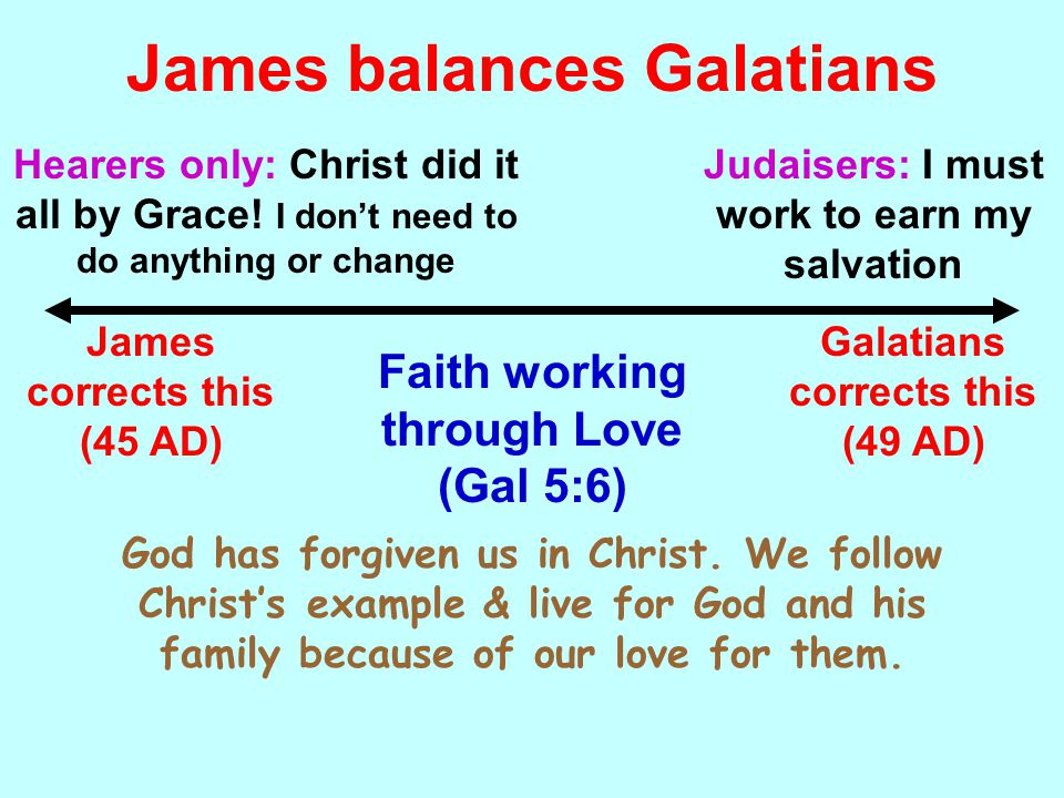 James balances Galatians Faith working through Love (Gal 5:6) Hearers only: Christ did it all by Grace.
