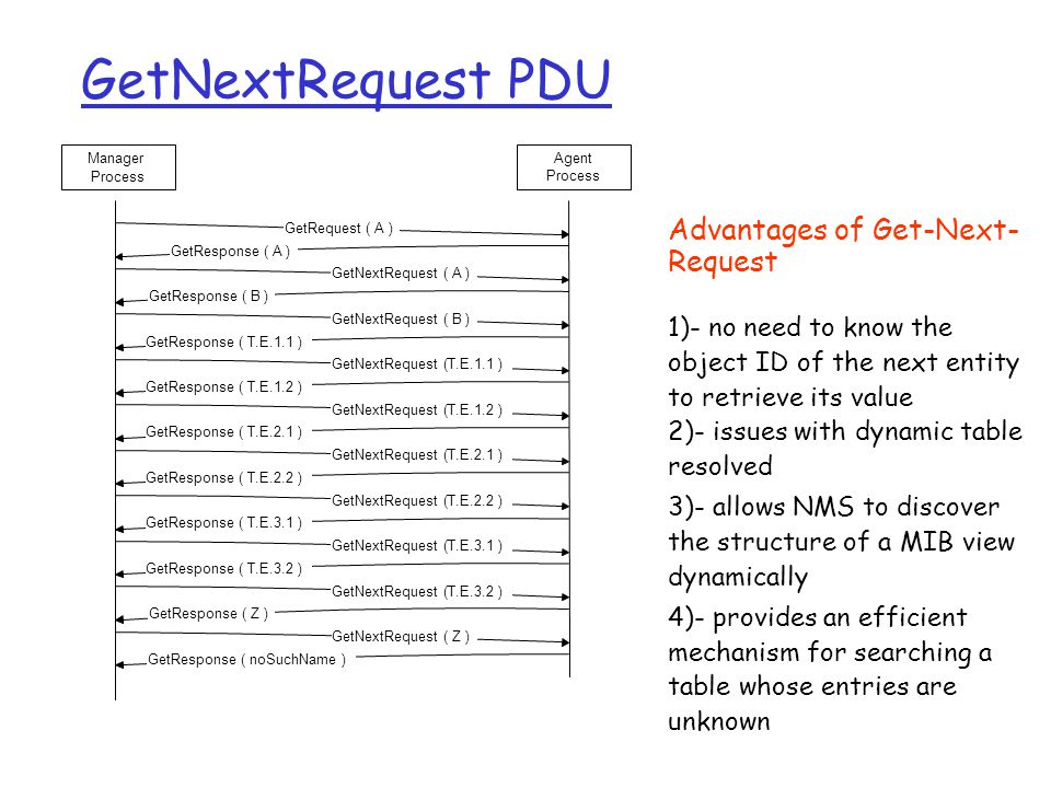GetNextRequest PDU GetRequest ( A ) GetResponse ( A ) GetNextRequest ( A ) GetResponse ( B ) GetNextRequest ( B ) GetResponse ( T.E.1.1 ) GetNextRequest (T.E.1.1 ) GetResponse ( T.E.1.2 ) GetNextRequest (T.E.1.2 ) GetResponse ( T.E.2.1 ) GetNextRequest (T.E.2.1 ) GetResponse ( T.E.2.2 ) GetNextRequest (T.E.2.2 ) GetResponse ( T.E.3.1 ) GetNextRequest (T.E.3.1 ) GetResponse ( T.E.3.2 ) GetNextRequest (T.E.3.2 ) GetResponse ( Z ) GetNextRequest ( Z ) GetResponse ( noSuchName ) Manager Process Agent Process Advantages of Get-Next- Request 1)- no need to know the object ID of the next entity to retrieve its value 2)- issues with dynamic table resolved 3)- allows NMS to discover the structure of a MIB view dynamically 4)- provides an efficient mechanism for searching a table whose entries are unknown