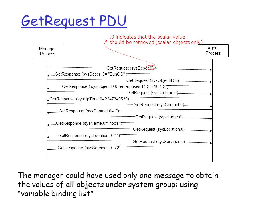 GetRequest PDU GetRequest (sysDescr.0)GetResponse (sysDescr.0= SunOS )GetRequest (sysObjectID.0)GetResponse ( sysObjectID.0=enterprises.11.2.3.10.1.2 )GetRequest (sysUpTime.0) GetResponse (sysUpTime.0=2247349530) GetRequest (sysContact.0) GetResponse (sysContact.0= ) GetRequest (sysName.0) GetResponse (sysName.0= noc1 ) GetRequest (sysLocation.0) GetResponse (sysLocation.0= ) GetRequest (sysServices.0) GetResponse (sysServices.0=72) Manager Process Agent Process.0 indicates that the scalar value should be retrieved (scalar objects only) The manager could have used only one message to obtain the values of all objects under system group: using variable binding list