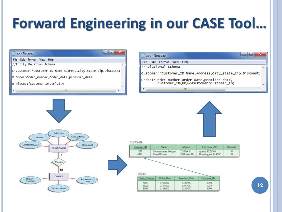 Forward Engineering in our CASE Tool… 12