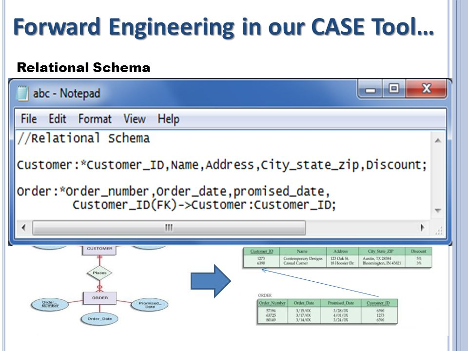 Forward Engineering in our CASE Tool… Relational Schema 15