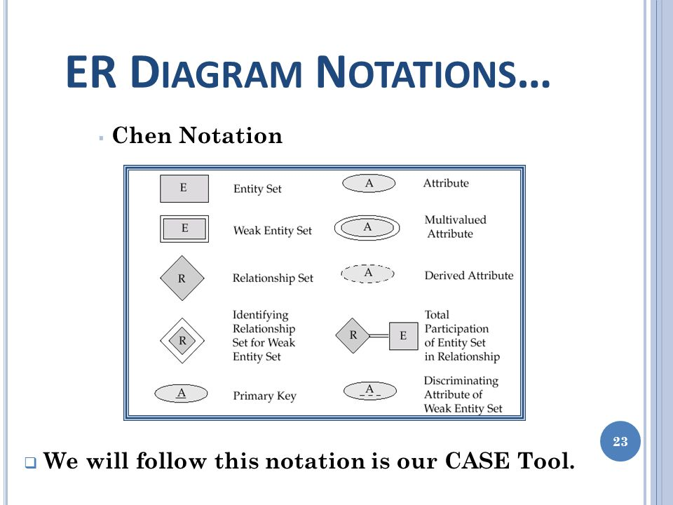 ER D IAGRAM N OTATIONS … 23  Chen Notation  We will follow this notation is our CASE Tool.
